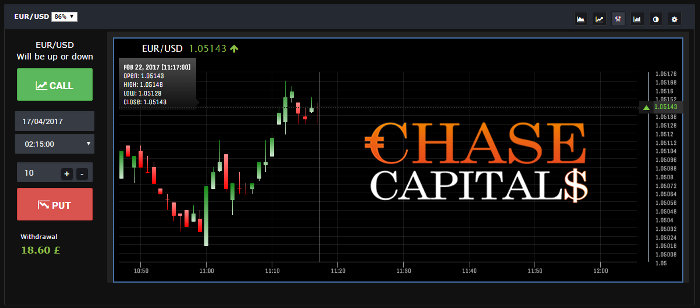 Chase Capitals Forex