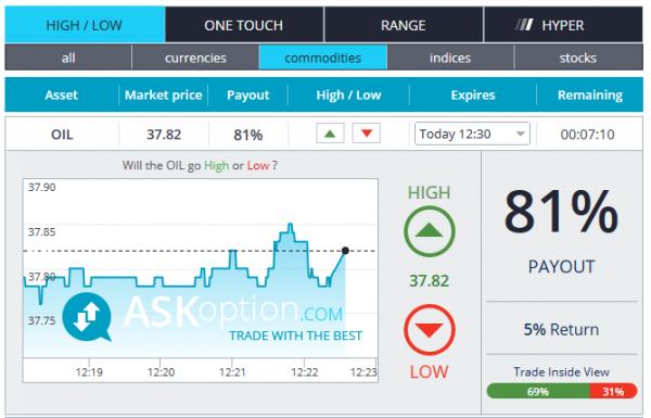 AskOption Binary Option Brokers