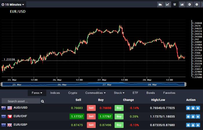 Litt Invest CFD Trading Platform