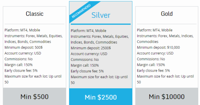 Royal Capital Pro Forex Trading Accounts