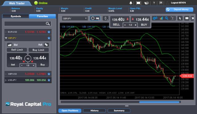 Royal Capital Pro Forex Trading Platform