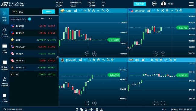 BinaryOnline New Forex Trading Software