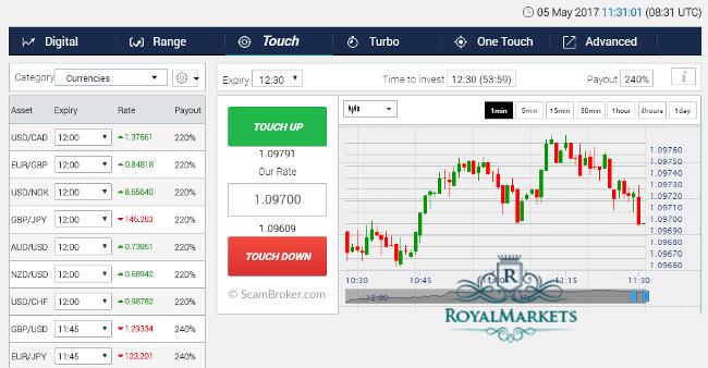 Royal Markets Tradologic Forex