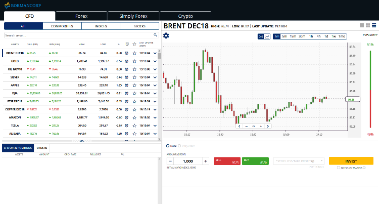 BormanCorp Forex Brokers Review