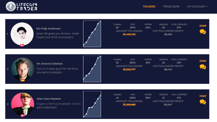 Litecoin Trader Free Trading Signals