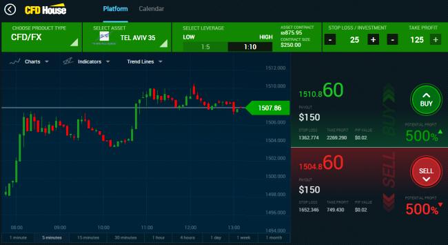 CFD House Spot Trading Platform