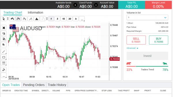 TradoSpot Brokers Trading Reviews