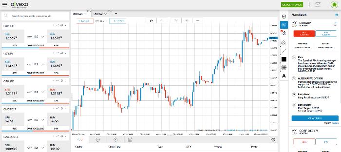 Alvexo Forex Trading Platform