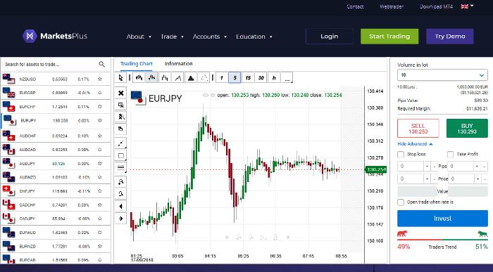 MarketsPlus Forex Broker Reviews