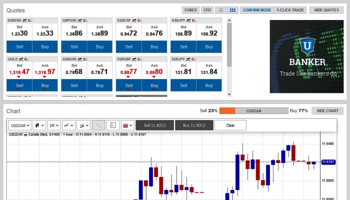 UBanker Forex CFD Trading Brokers