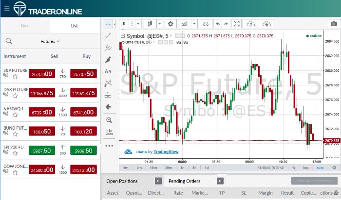 TraderOnline CFD Forex Broker