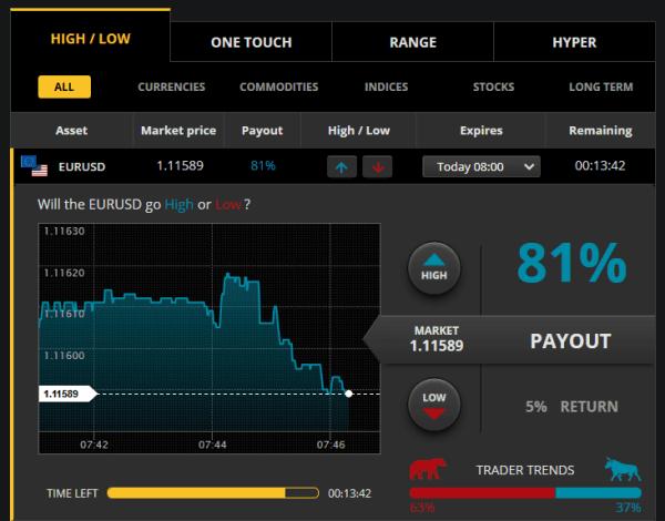 CTOption Trading Platform Forex