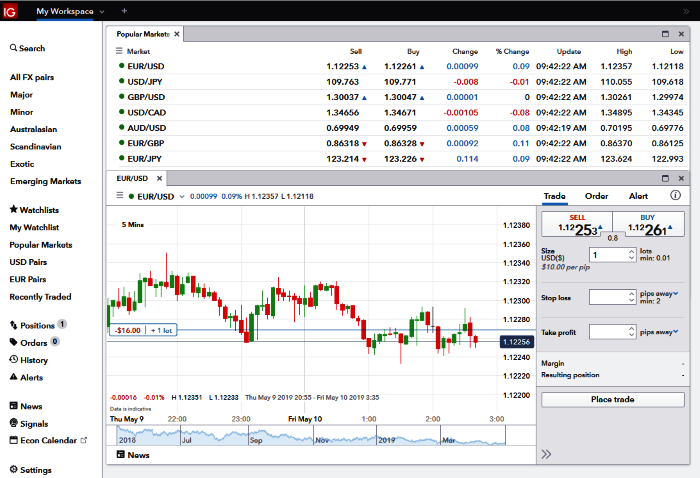 IG Forex Trading Brokers