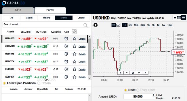 Capital88 Forex Trading Platform