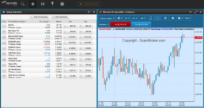 Ayondo CFD Trading Platform