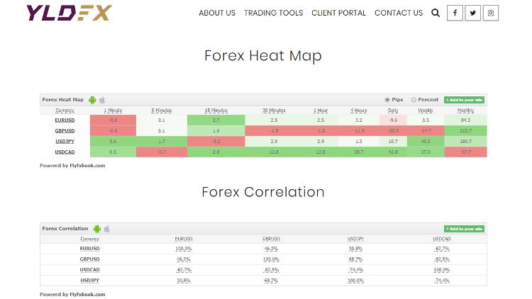 YLD FX Brokers Tools