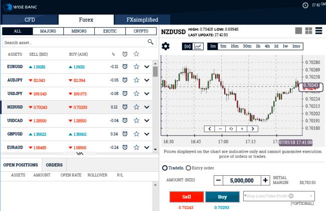 WiseBanc CFD Brokers Trading Platform