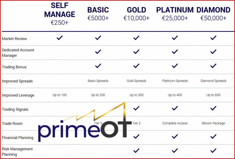 PrimeOT Broker Accounts