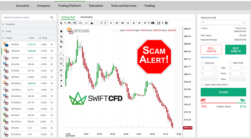 SwiftCFD Forex Brokers Review