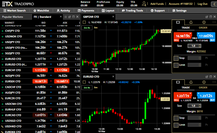 ETX Capital Forex Brokers Review