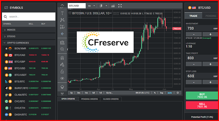 CFReserve Brokers Review