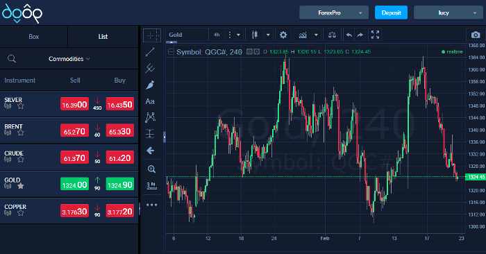 60OP Forex Trading Brokers Platform
