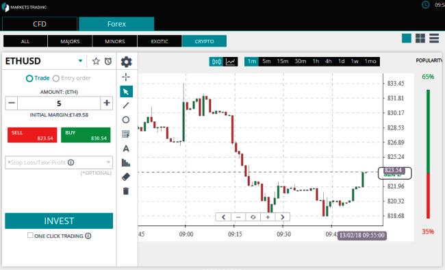 Markets Trading Forex Brokers Platform