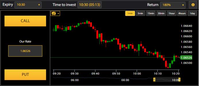 London Option Exchange Trading Software