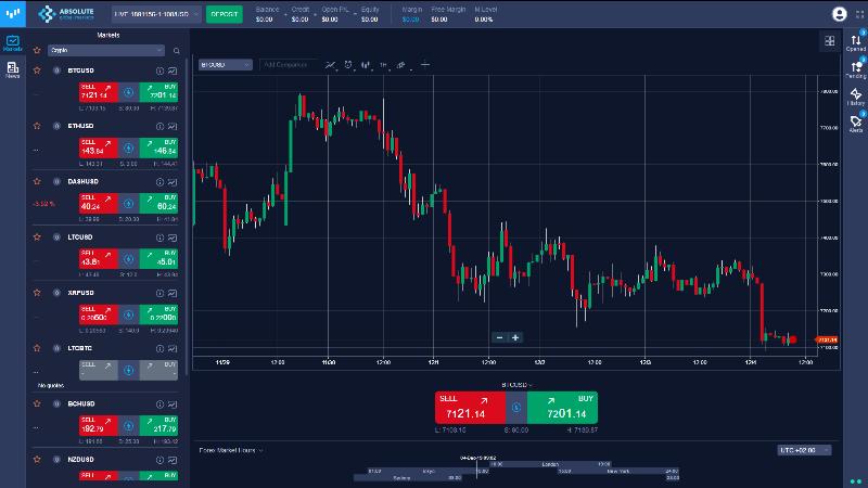 Absolute Global Markets Trading Platform