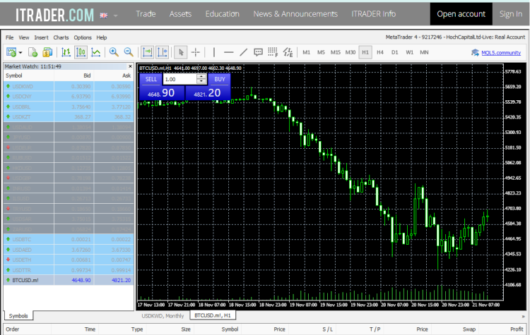 ITrader Forex Brokers MT4 Software
