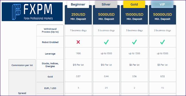 FXP Markets FXPM Account Types