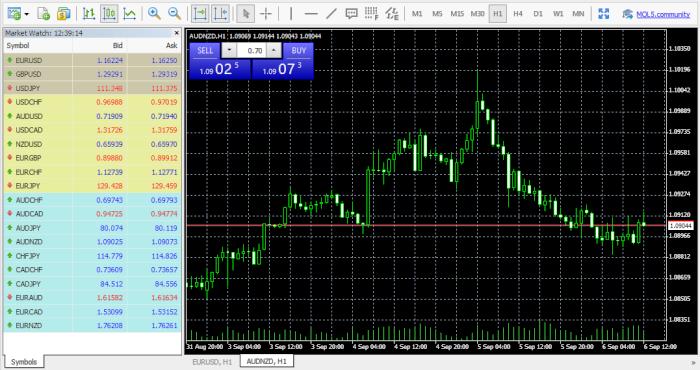 OInvest Brokers MT4 Trading Platform