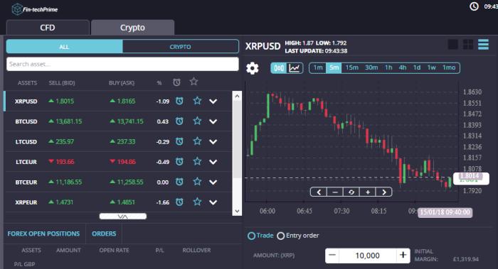 Fintech Prime Brokers Trading Platform