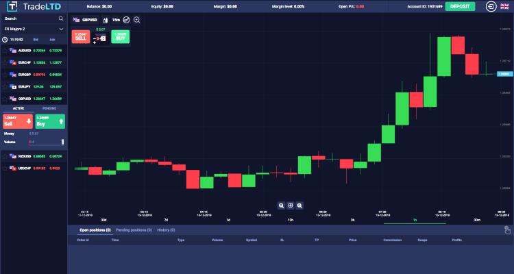 TradeLTD Forex Trading Software