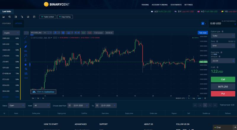BinaryCent Trading Platform Review