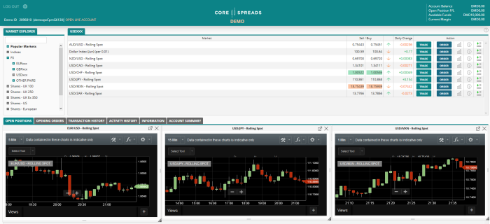 Core Spreads CFD Trading Platform Review