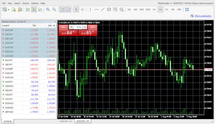 RFXT Royal Broker MT4 Trading Platform