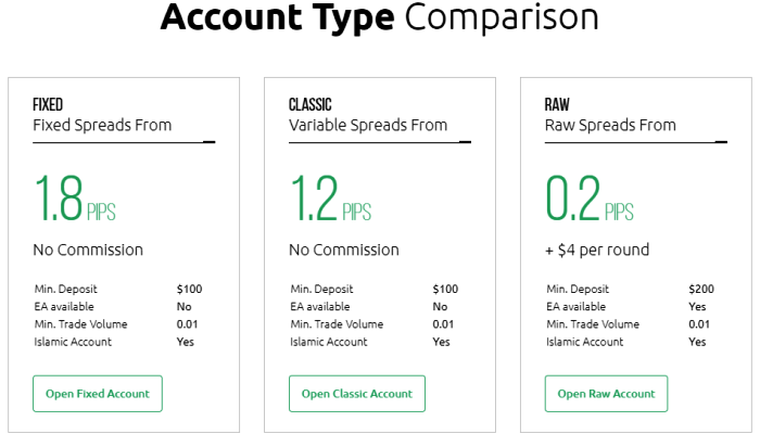 HYCM Broker Account Types