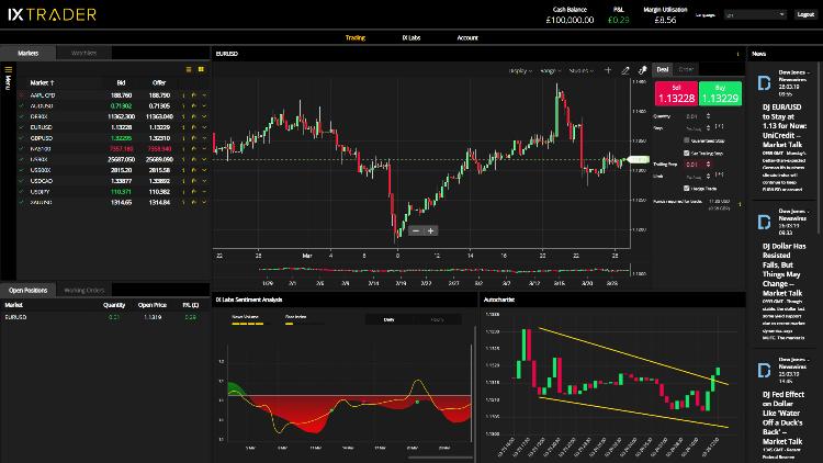 Infinox Broker IXTrader CFD Platform