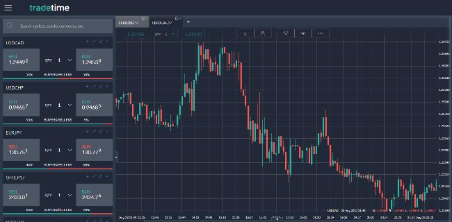 TradeTime Forex Trading Brokers Platform