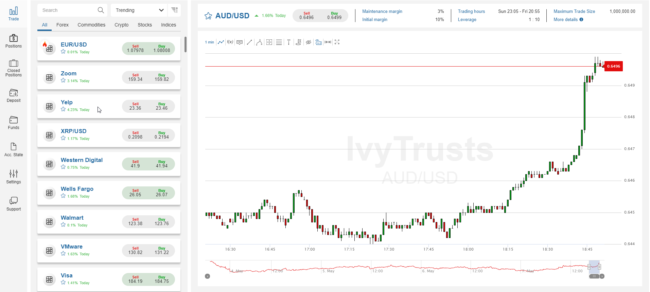 IvyTrusts.com Forex Broker Review