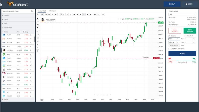 BullishCoin Trading Platform Review