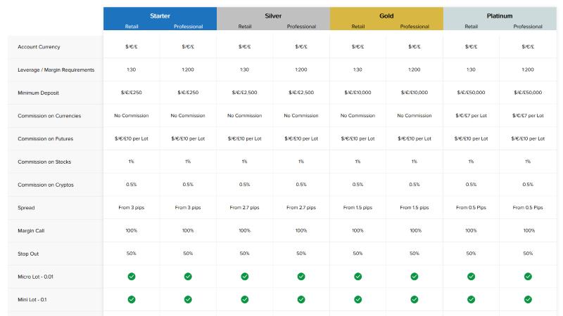 Phoenix Markets Account Types