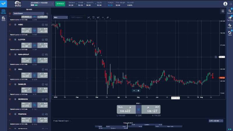 Axedo Trading Review